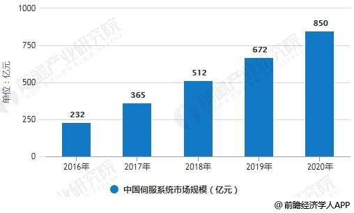 2016-2020年中国伺服系统市场规模统计情况及预测