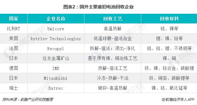 图表2:国外主要废旧电池回收企业