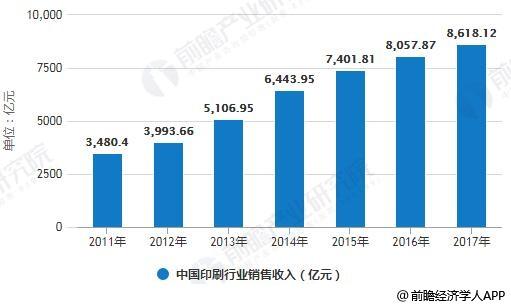 2011-2017年中国印刷行业销售收入统计情况