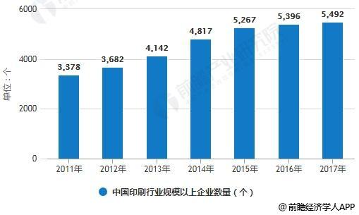 2011-2017年中国印刷行业规模以上企业数量统计情况
