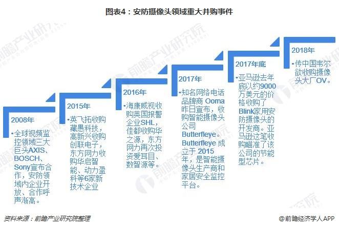图表4:安防摄像头领域重大并购事件
