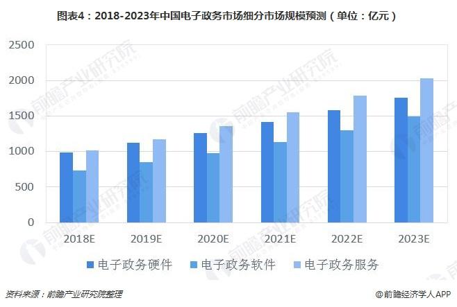 图表4:2018-2023年中国电子政务市场细分市场规模预测(单位:亿元)