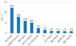 8-9月全国<em>洗衣机</em>产量有所回升 9月产量为652.1万台