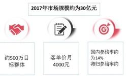 一文了解2018年中国大学生职前教育行业发展现状,政策+技术助推行业发展