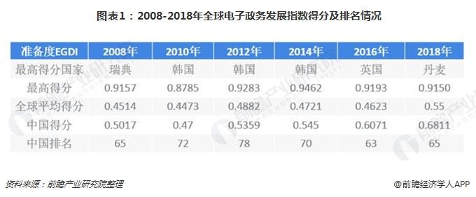图表1:2008-2018年全球电子政务发展指数得分及排名情况
