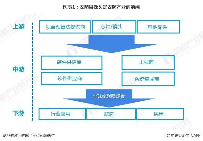 图表1:安防摄像头是安防产业的前端