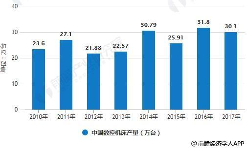 2010-2017年中国数控机床产量统计情况