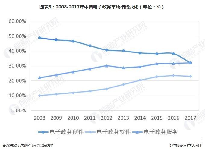 图表3:2008-2017年中国电子政务市场结构变化(单位:%)