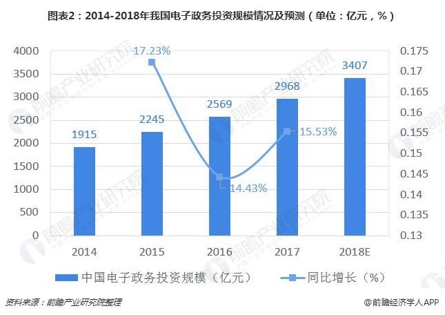 图表2:2014-2018年我国电子政务投资规模情况及预测(单位:亿元,%)