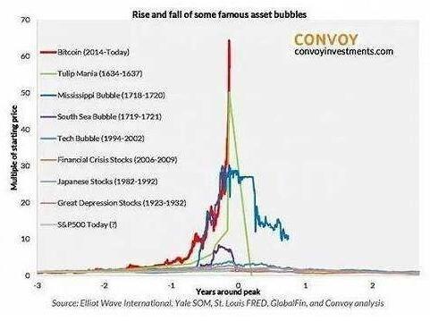 比特币蒸发1万亿
