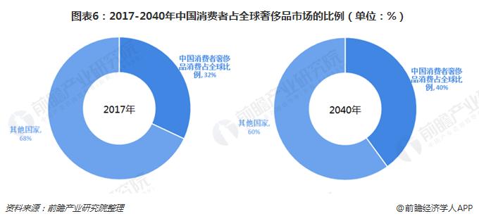 图表6:2017-2040年中国消费者占全球奢侈品市场的比例(单位:%)