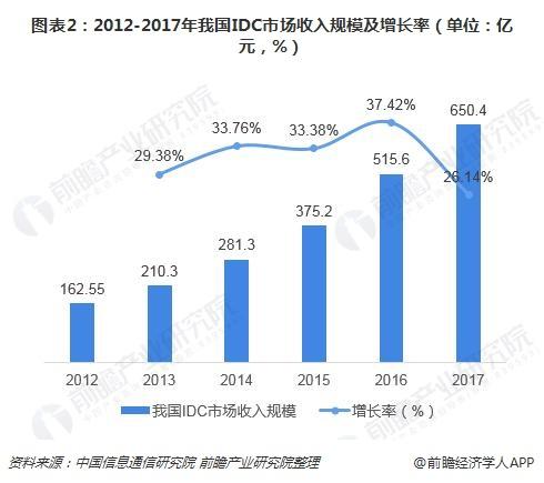 图表2:2012-2017年我国IDC市场收入规模及增长率(单位:亿元,%)