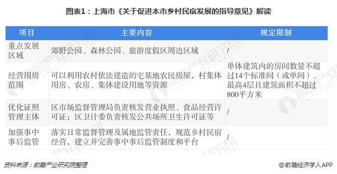 上海成立乡村民宿联盟,乡村民宿发展政策指引亟待完善