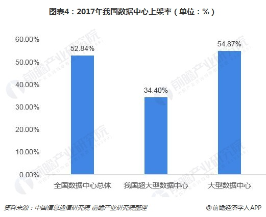 图表4:2017年我国数据中心上架率(单位:%)