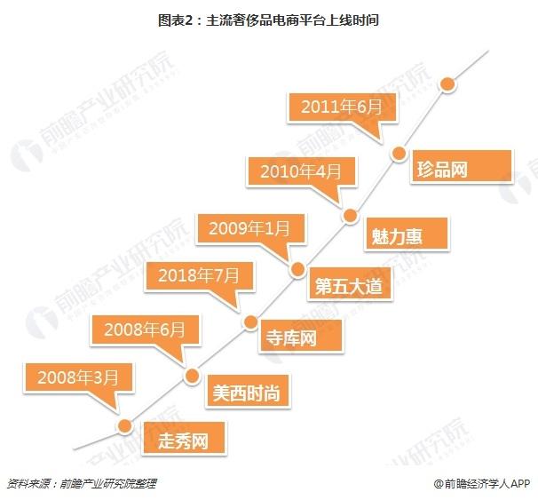 图表2:主流奢侈品电商平台上线时间
