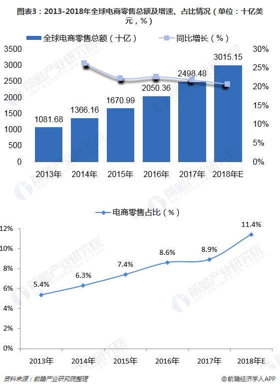 图表3:2013-2018年全球电商零售总额及增速、占比情况(单位:十亿美元,%)