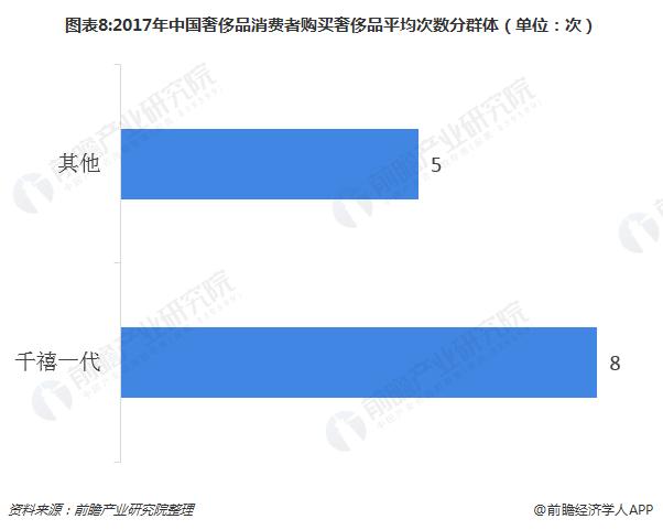 图表8:2017年中国奢侈品消费者购买奢侈品平均次数分群体(单位:次)