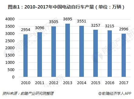 图表1:2010-2017年中国电动自行车产量(单位:万辆)