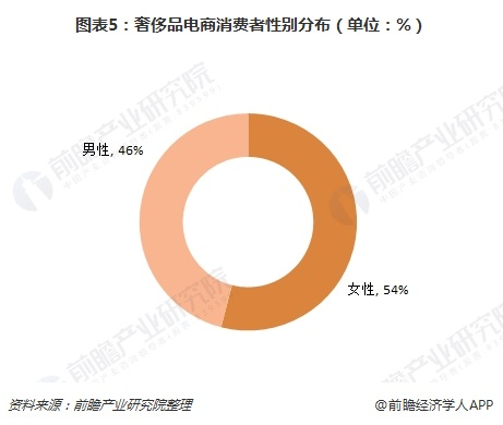 图表5:奢侈品电商消费者性别分布(单位:%)