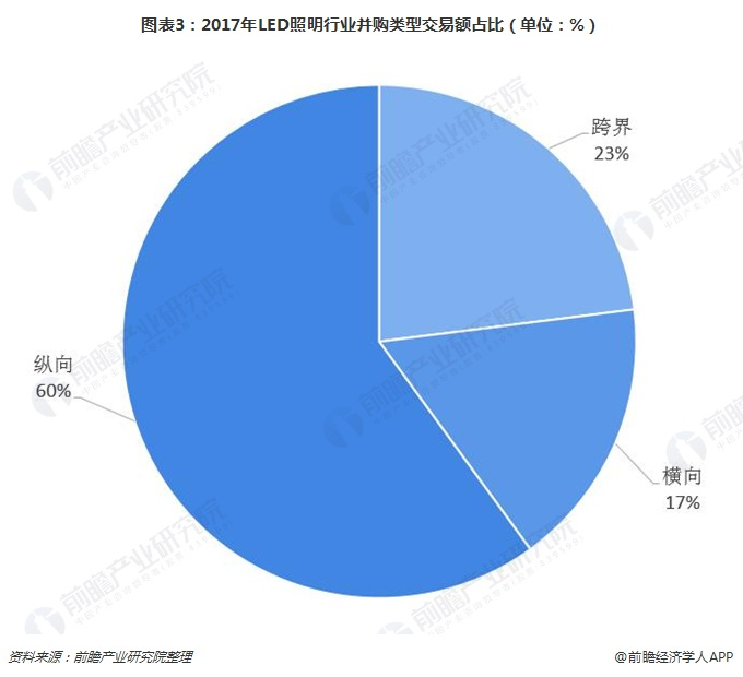 图表3:2017年LED照明行业并购类型交易额占比(单位:%)