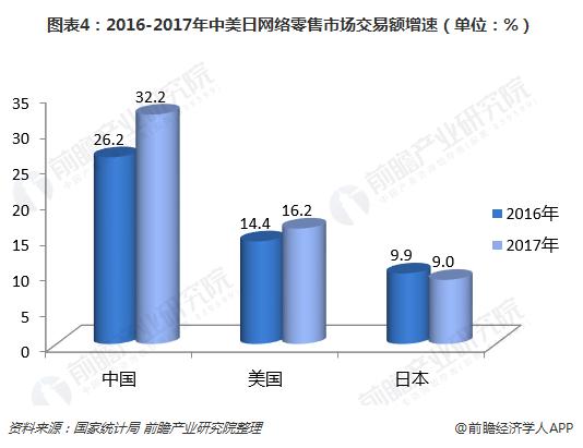 图表4:2016-2017年中美日网络零售市场交易额增速(单位:%)