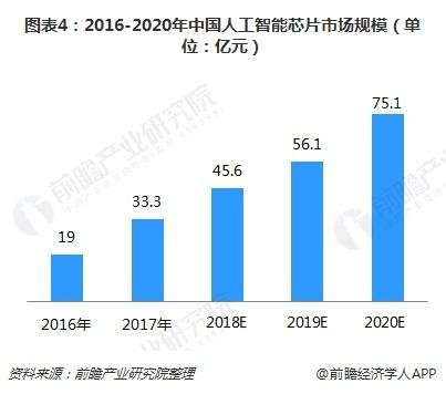 图表4:2016-2020年中国人工智能芯片市场规模(单位:亿元)