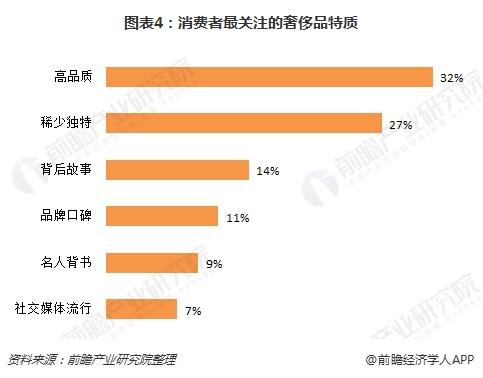 图表4:消费者最关注的奢侈品特质