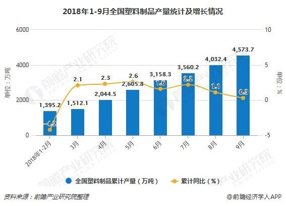 2018年1-9月全国塑料制品产量统计及增长情况