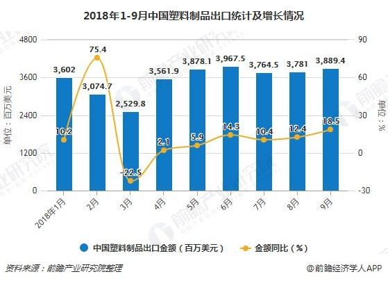 2018年1-9月中国塑料制品出口统计及增长情况