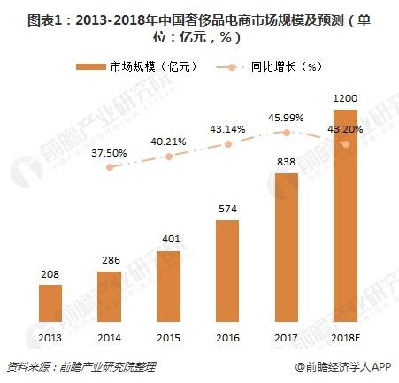 图表1:2013-2018年中国奢侈品电商市场规模及预测(单位:亿元,%)