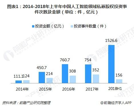 图表1:2014-2018年上半年中国人工智能领域私募股权投资事件次数及金额(单位:件,亿元)
