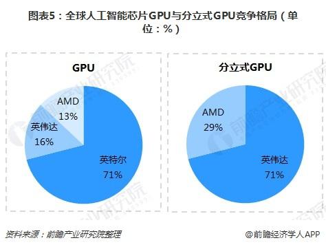 图表5:全球人工智能芯片GPU与分立式GPU竞争格局(单位:%)