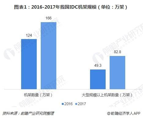 图表1:2016-2017年我国IDC机架规模(单位:万架)