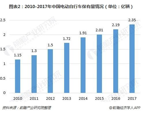 图表2:2010-2017年中国电动自行车保有量情况(单位:亿辆)