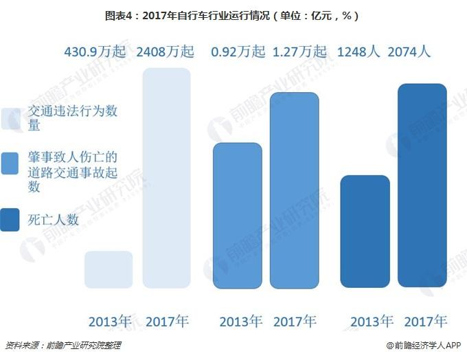 图表4:2017年自行车行业运行情况(单位:亿元,%)