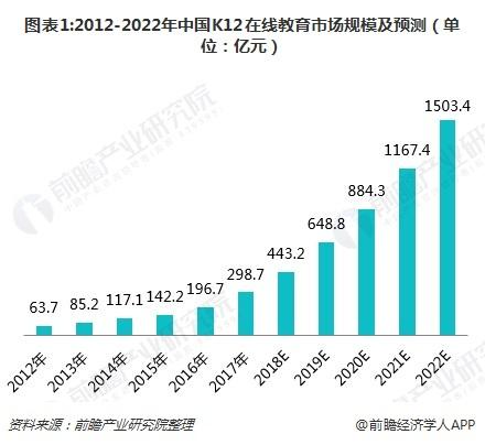 图表1:2012-2022年中国K12在线教育市场规模及预测(单位:亿元)