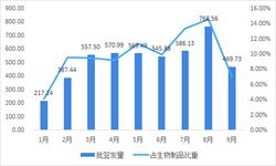 2018年1-9月中国血液制品行业批签发数据解读  市场参与者少、集中度高