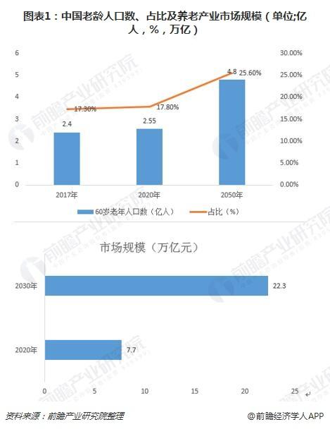 图表1:中国老龄人口数、占比及养老产业市场规模(单位;亿人,%,万亿)