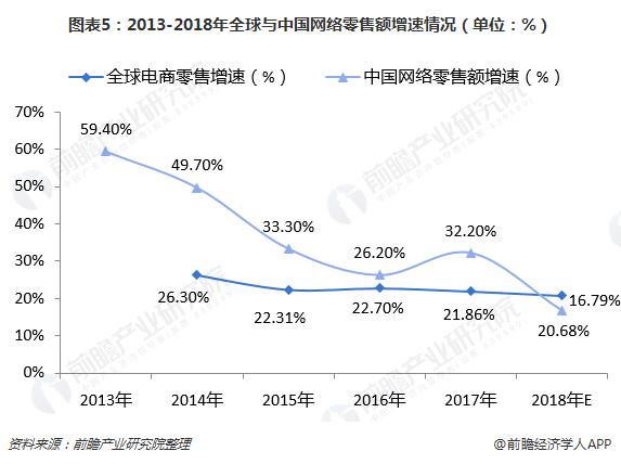 图表5:2013-2018年全球与中国网络零售额增速情况(单位:%)