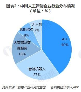 图表2:中国人工智能企业行业分布情况(单位:%)