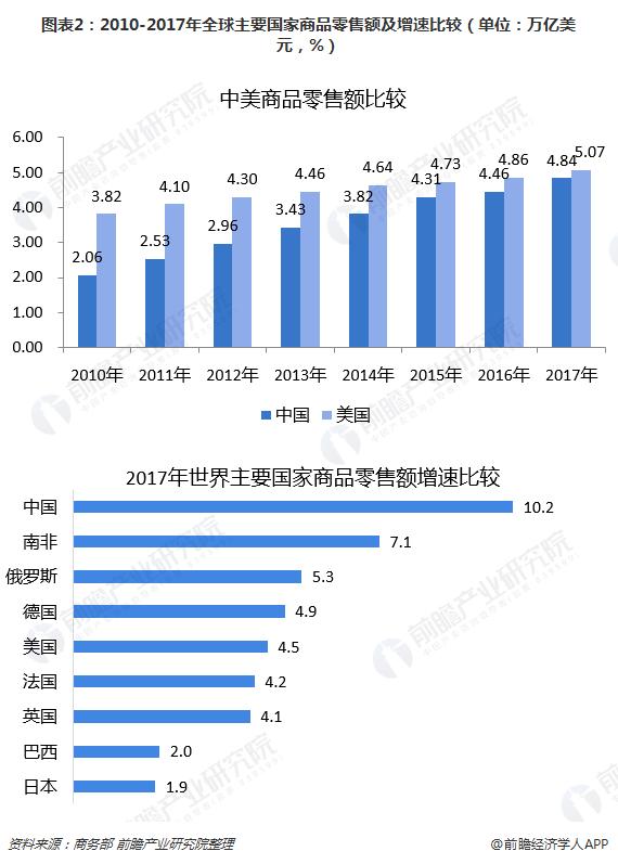 图表2:2010-2017年全球主要国家商品零售额及增速比较(单位:万亿美元,%)