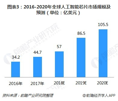 图表3:2016-2020年全球人工智能芯片市场规模及预测(单位:亿美元)
