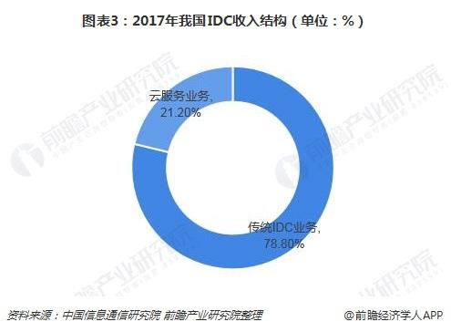 图表3:2017年我国IDC收入结构(单位:%)
