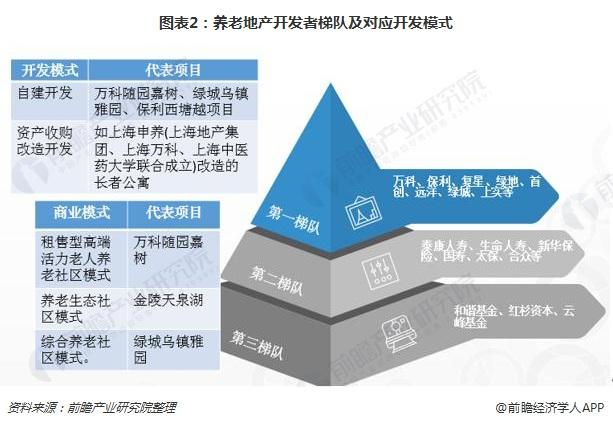 图表2:养老地产开发者梯队及对应开发模式