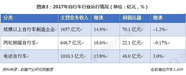 图表3:2017年自行车行业运行情况(单位:亿元,%)