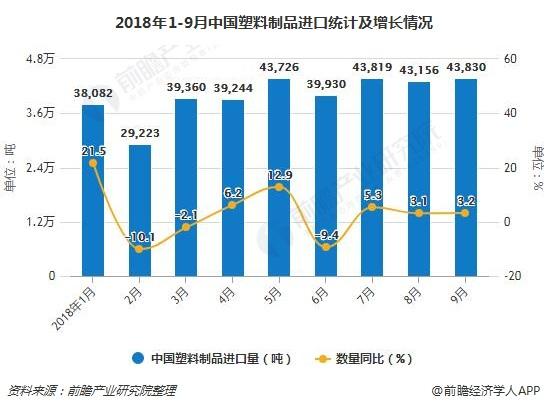 2018年1-9月中国塑料制品进口统计及增长情况