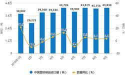 9月<em>塑料制品</em>产量有所回升 累计产量为4573.7万吨