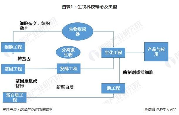 图表1:生物科技概念及类型