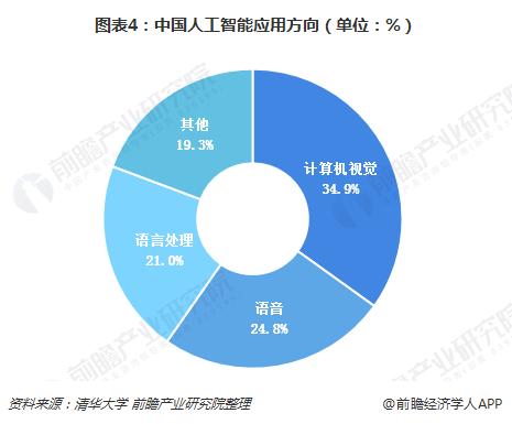 图表4:中国人工智能应用方向(单位:%)