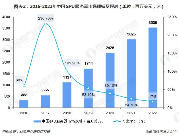 图表2:2016-2022年中国GPU服务器市场规模及预测(单位:百万美元,%)